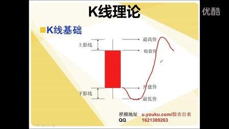 K线与成交量的结合应用(一)K线基础入门