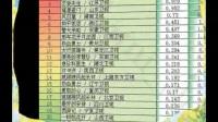 《谈判官》目前豆瓣评分仅3-2,没记错是杨幂电视剧历史最低分